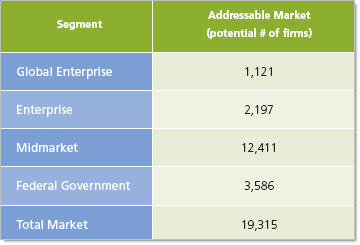 Addressable Market for Systems