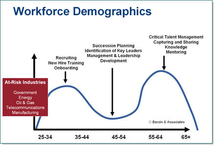 New Corporate WorkforceDemographics