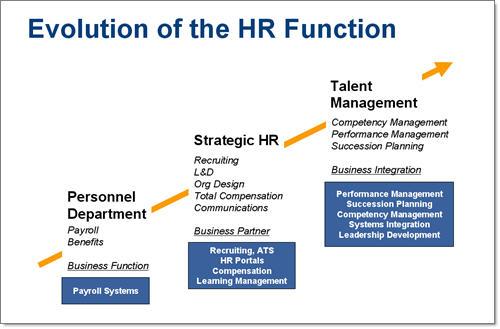 High Impact Talent Management Top 22 High Impact Processes