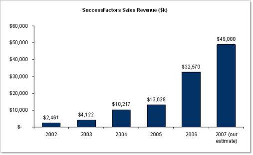 SuccessFactors Revenue (fromS-1)