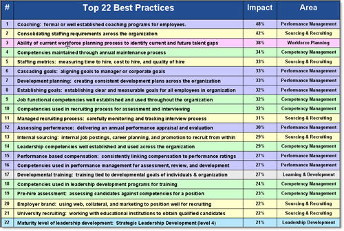 Top 22 High Impact Talent Management Processes