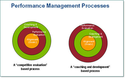 Performance Management Models