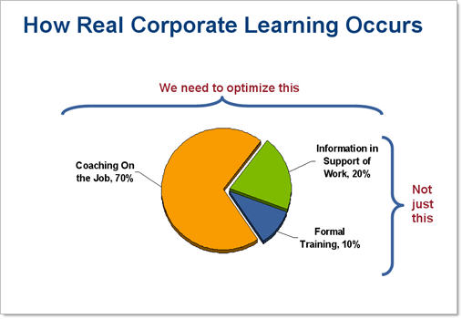 How Learning Occurs
