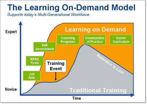 Learning on Demand