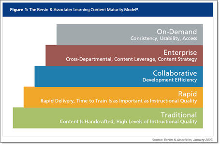 Learning Content Maturity Model