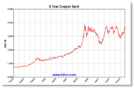 Copper Price Changes over Last Five Years