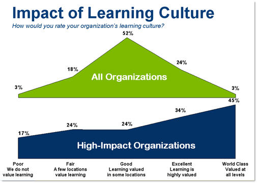 Impact of Learning Culture