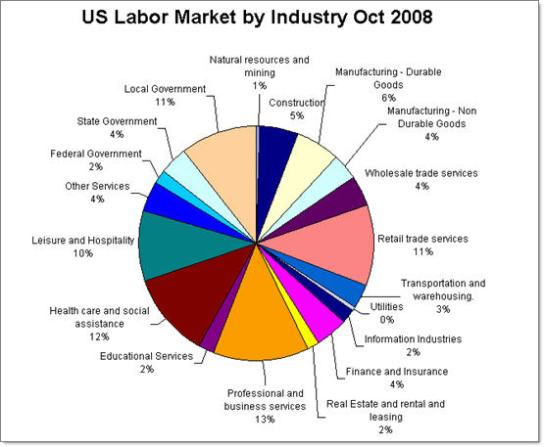 US Labor Market by Industry October 2008